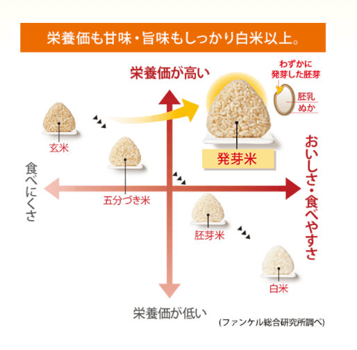 発芽玄米 栄養素・食べやすさ