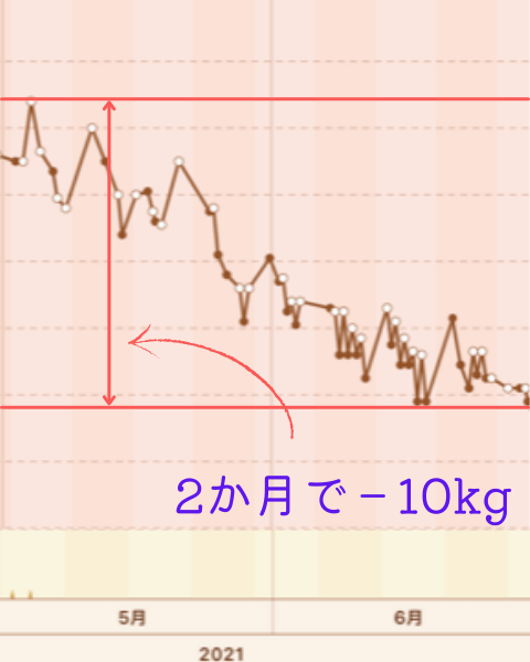 2か月間で10㎏痩せた体重グラフ1